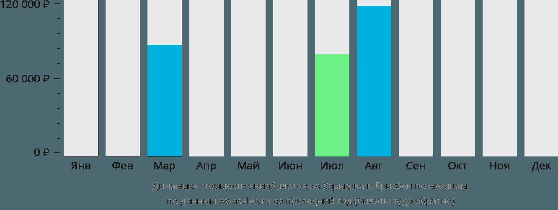 Динамика стоимости авиабилетов из Харькова в Брисбен по месяцам