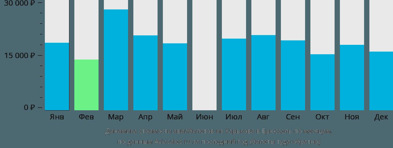 Динамика стоимости авиабилетов из Харькова в Брюссель по месяцам