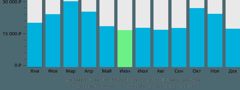 Динамика стоимости авиабилетов из Харькова в Батуми по месяцам