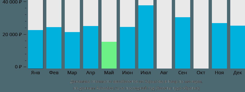 Динамика стоимости авиабилетов из Харькова в Каир по месяцам