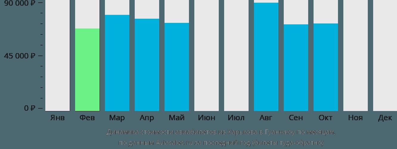 Динамика стоимости авиабилетов из Харькова в Гуанчжоу по месяцам