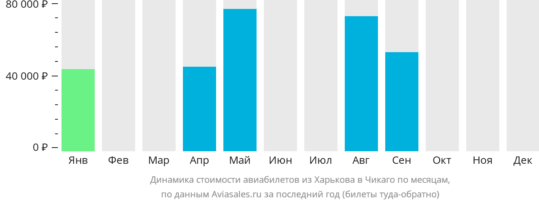 Динамика стоимости авиабилетов из Харькова в Чикаго по месяцам