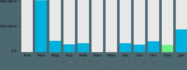 Динамика стоимости авиабилетов из Харькова в Китай по месяцам