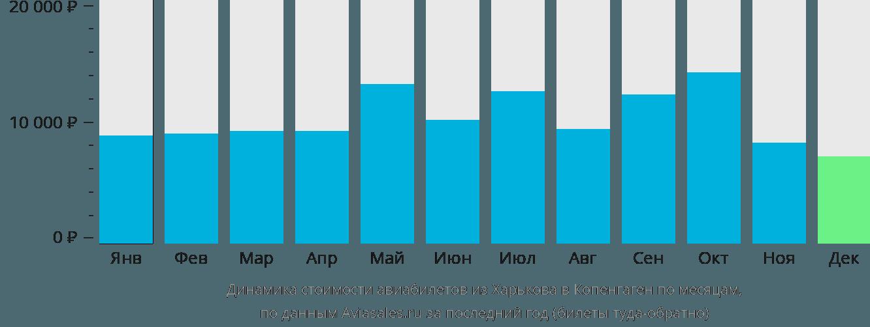 Динамика стоимости авиабилетов из Харькова в Копенгаген по месяцам