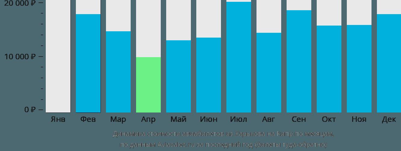 Динамика стоимости авиабилетов из Харькова на Кипр по месяцам