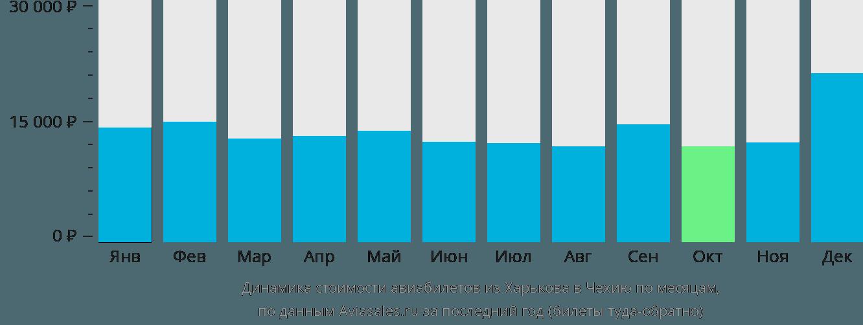 Динамика стоимости авиабилетов из Харькова в Чехию по месяцам