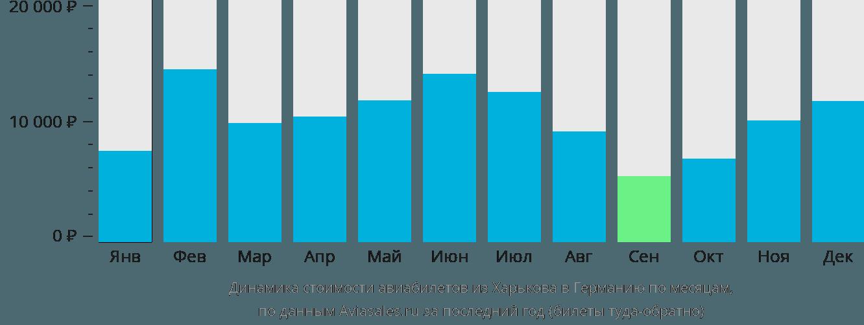 Динамика стоимости авиабилетов из Харькова в Германию по месяцам