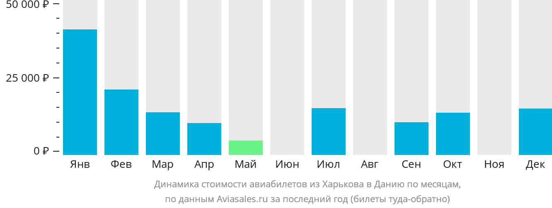 Динамика стоимости авиабилетов из Харькова в Данию по месяцам