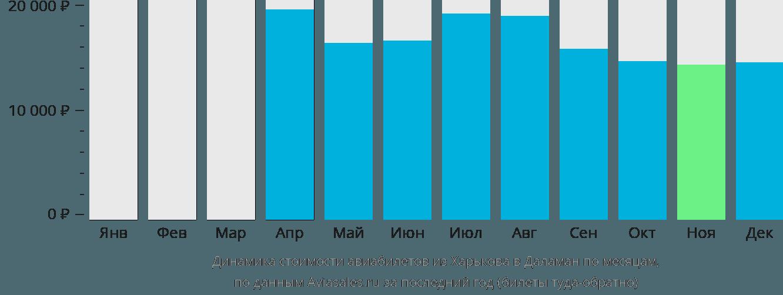 Динамика стоимости авиабилетов из Харькова в Даламан по месяцам