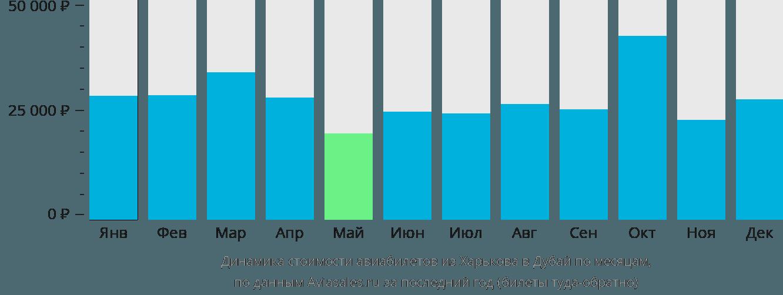 Динамика стоимости авиабилетов из Харькова в Дубай по месяцам