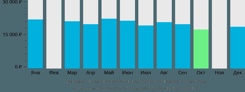 Динамика стоимости авиабилетов из Харькова в Никосию по месяцам