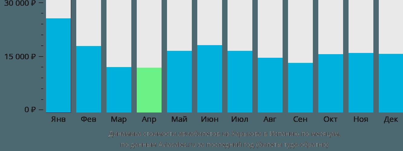 Динамика стоимости авиабилетов из Харькова в Испанию по месяцам