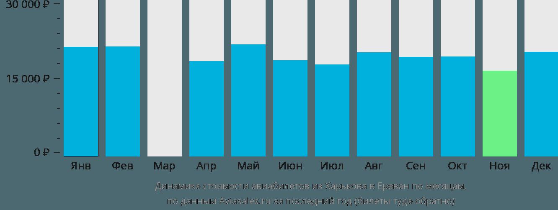Динамика стоимости авиабилетов из Харькова в Ереван по месяцам