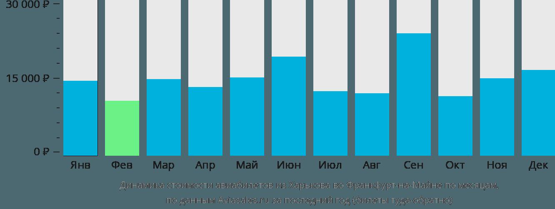 Динамика стоимости авиабилетов из Харькова во Франкфурт-на-Майне по месяцам