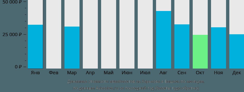 Динамика стоимости авиабилетов из Харькова в Бишкек по месяцам