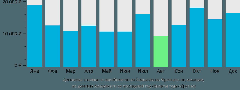 Динамика стоимости авиабилетов из Харькова во Францию по месяцам