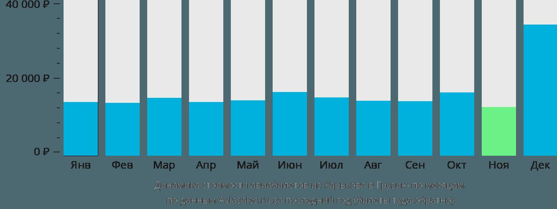 Динамика стоимости авиабилетов из Харькова в Грузию по месяцам