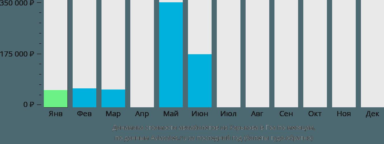 Динамика стоимости авиабилетов из Харькова в Гоа по месяцам