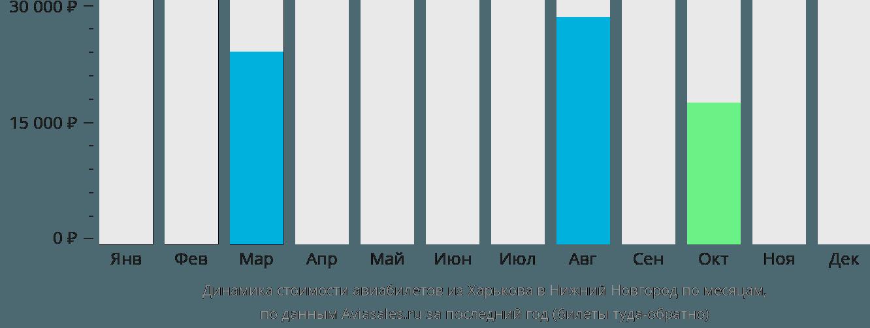 Динамика стоимости авиабилетов из Харькова в Нижний Новгород по месяцам