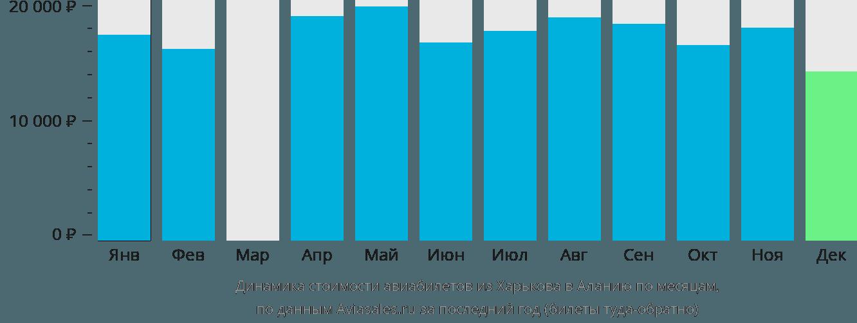 Динамика стоимости авиабилетов из Харькова в Аланию по месяцам
