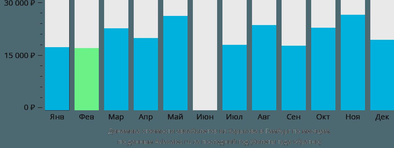 Динамика стоимости авиабилетов из Харькова в Гамбург по месяцам