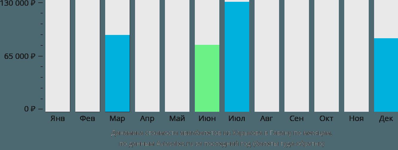 Динамика стоимости авиабилетов из Харькова в Гавану по месяцам
