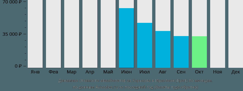 Динамика стоимости авиабилетов из Харькова в Ираклион (Крит) по месяцам