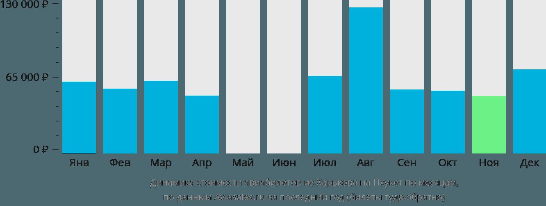 Динамика стоимости авиабилетов из Харькова на Пхукет по месяцам