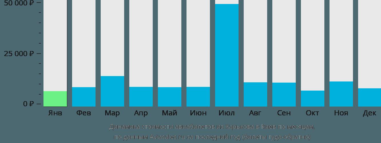 Динамика стоимости авиабилетов из Харькова в Киев по месяцам