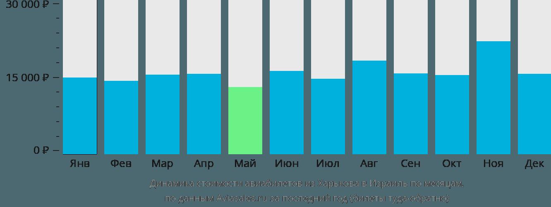 Динамика стоимости авиабилетов из Харькова в Израиль по месяцам