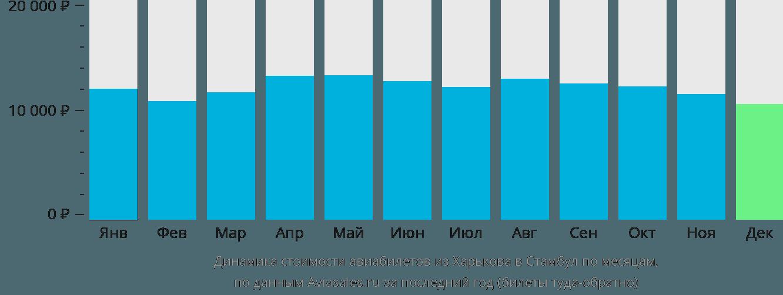 Динамика стоимости авиабилетов из Харькова в Стамбул по месяцам