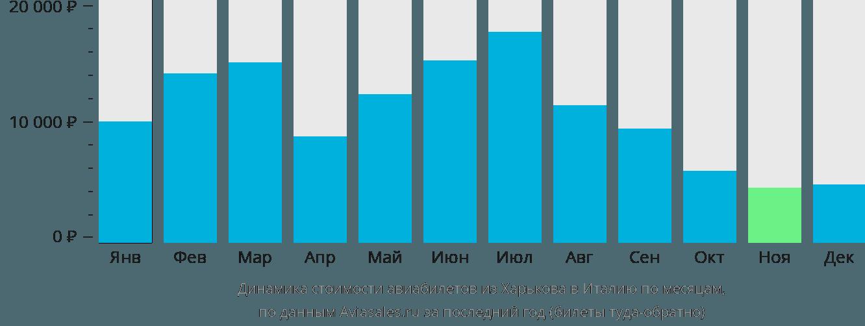 Динамика стоимости авиабилетов из Харькова в Италию по месяцам