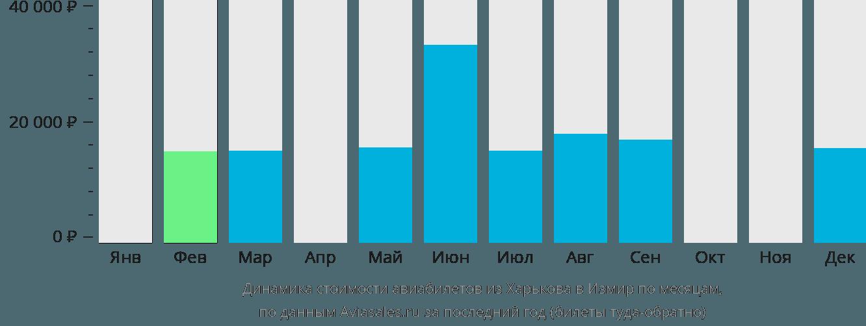 Динамика стоимости авиабилетов из Харькова в Измир по месяцам