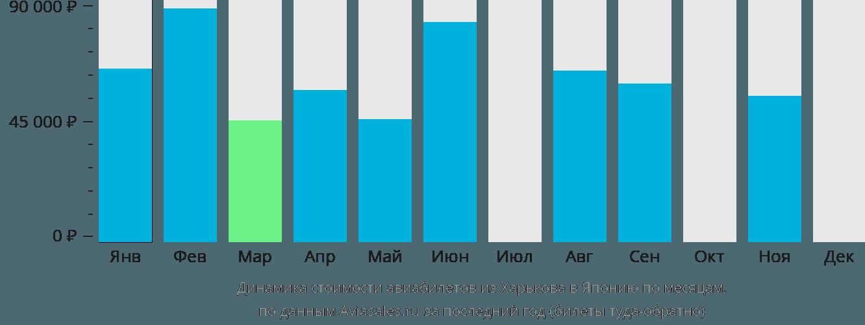 Динамика стоимости авиабилетов из Харькова в Японию по месяцам