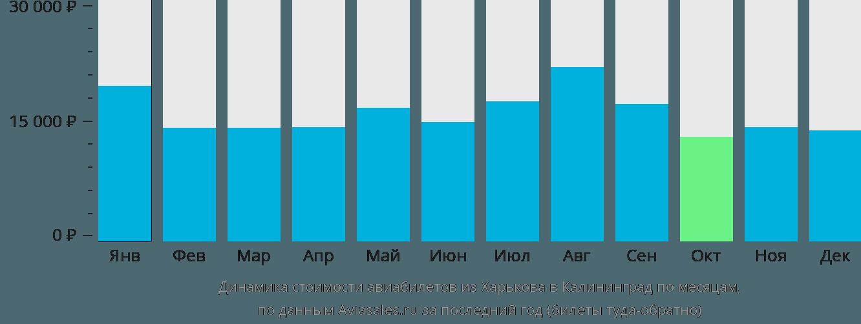 Динамика стоимости авиабилетов из Харькова в Калининград по месяцам