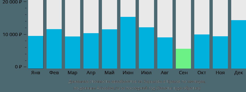 Динамика стоимости авиабилетов из Харькова в Краков по месяцам