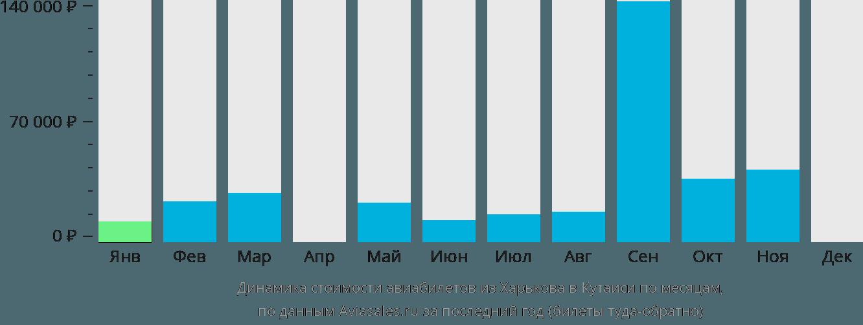 Динамика стоимости авиабилетов из Харькова в Кутаиси по месяцам