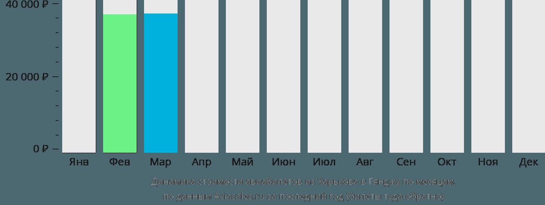 Динамика стоимости авиабилетов из Харькова в Гянджу по месяцам