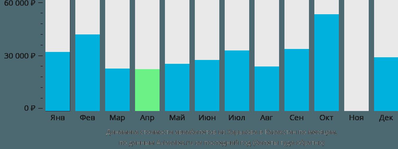 Динамика стоимости авиабилетов из Харькова в Казахстан по месяцам