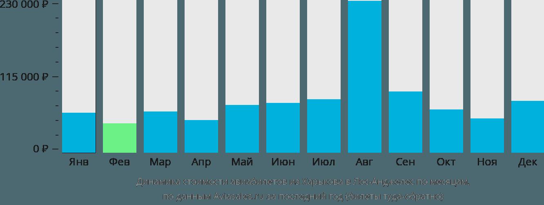 Динамика стоимости авиабилетов из Харькова в Лос-Анджелес по месяцам
