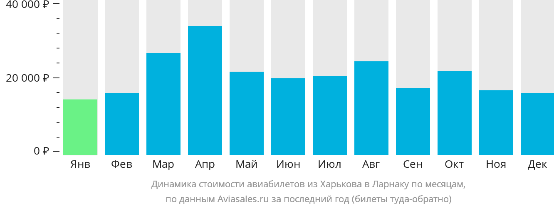 Динамика стоимости авиабилетов из Харькова в Ларнаку по месяцам