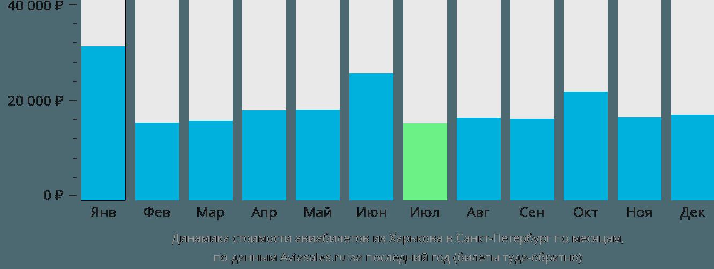 Динамика стоимости авиабилетов из Харькова в Санкт-Петербург по месяцам
