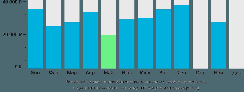 Динамика стоимости авиабилетов из Харькова в Лиссабон по месяцам