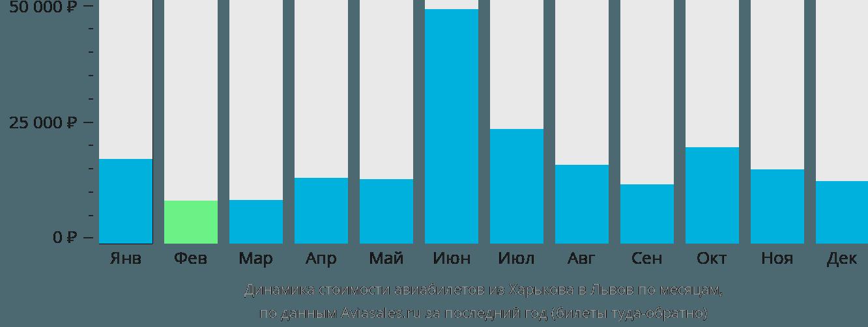 Динамика стоимости авиабилетов из Харькова в Львов по месяцам