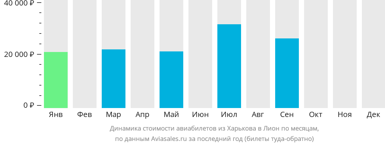 Динамика стоимости авиабилетов из Харькова в Лион по месяцам