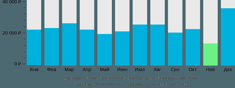 Динамика стоимости авиабилетов из Харькова в Мадрид по месяцам