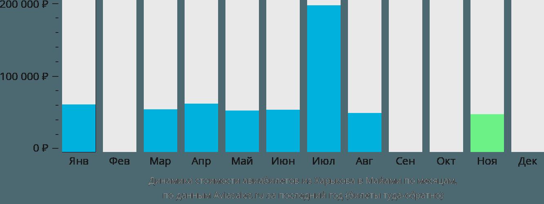 Динамика стоимости авиабилетов из Харькова в Майами по месяцам