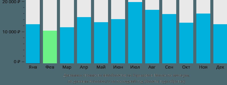 Динамика стоимости авиабилетов из Харькова в Милан по месяцам