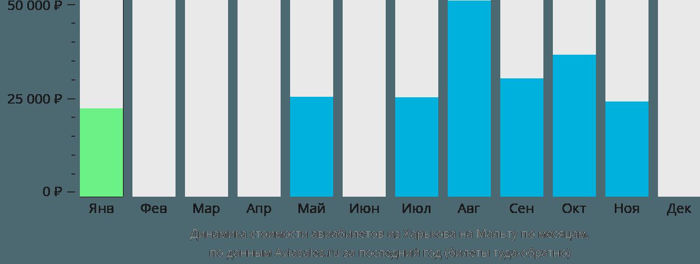 Динамика стоимости авиабилетов из Харькова на Мальту по месяцам