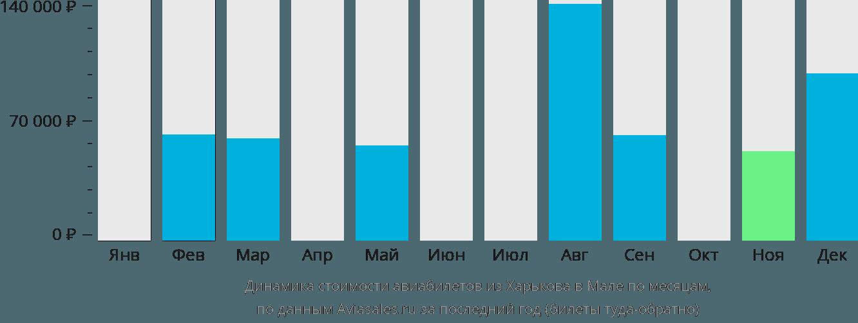 Динамика стоимости авиабилетов из Харькова в Мале по месяцам